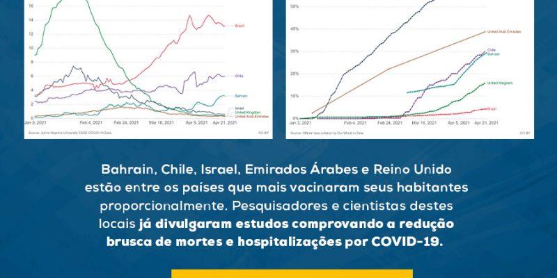 <center>Vacinar amplamente a população funciona!